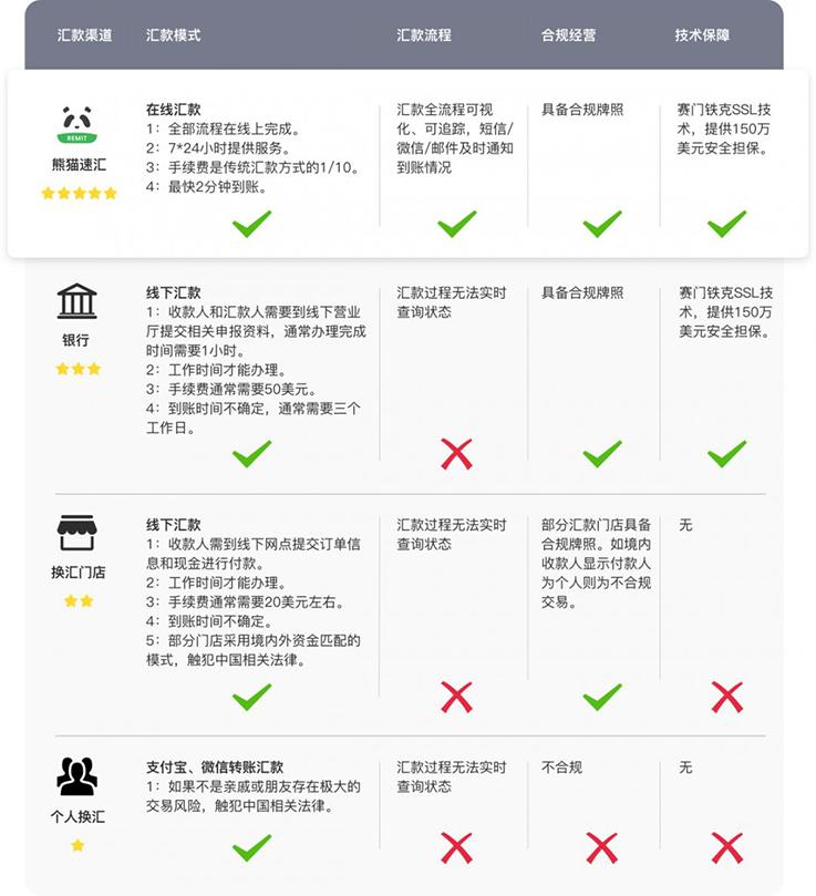 【日本汇款中国】风靡澳新的熊猫速汇正式登陆日本,汇款中国的亲们有福了! - 对比价格|熊猫速汇 PandaRemit