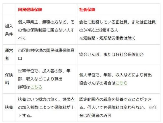 【日本大阪必备保险知识】来大阪工作,必须了解的保险知识 - 保险知识|熊猫速汇 PandaRemit