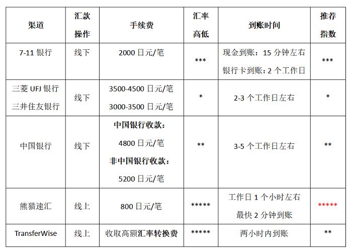 【日本大阪线上汇款中国】在日华人汇款中国最便捷的方式 - 汇款方式比较|熊猫速汇 PandaRemit