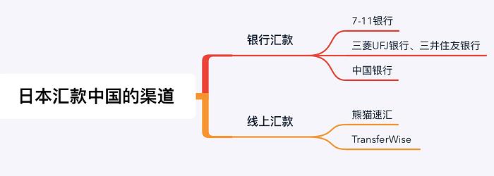 【日本大阪线上汇款中国】在日华人汇款中国最便捷的方式 - 汇款渠道|熊猫速汇 PandaRemit