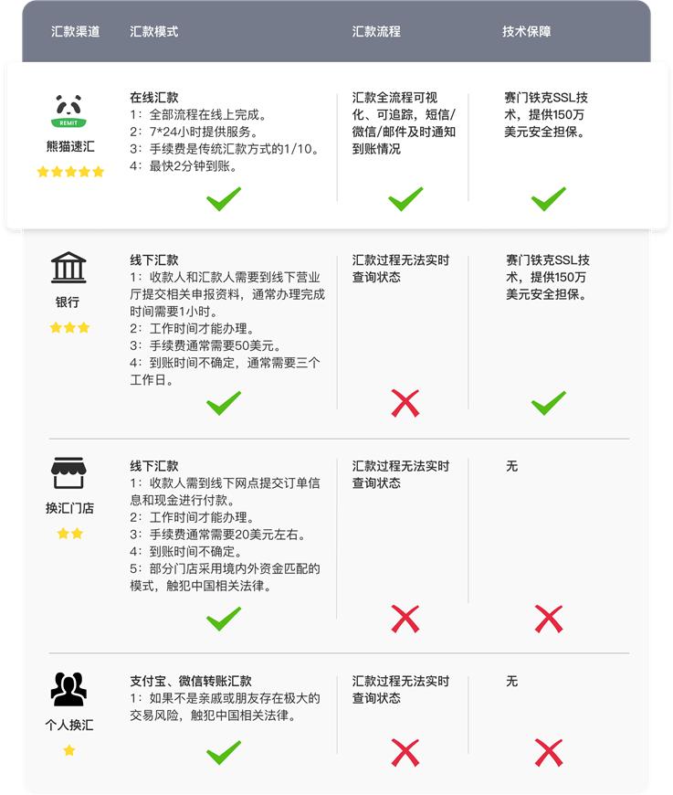 【跨境汇款中国】告别传统汇款方式,熊猫速汇改写跨境汇款新篇章