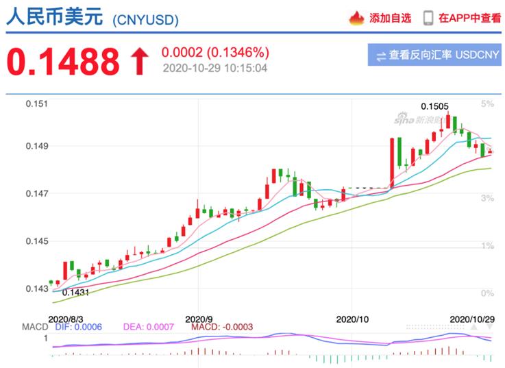 【熊猫速汇】人民币为什么涨不停?还会涨多久?