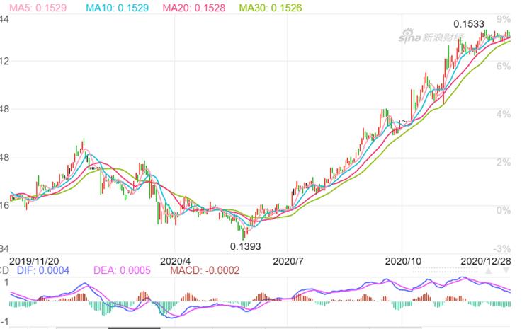 【熊猫速汇】2021年,汇率会涨吗?